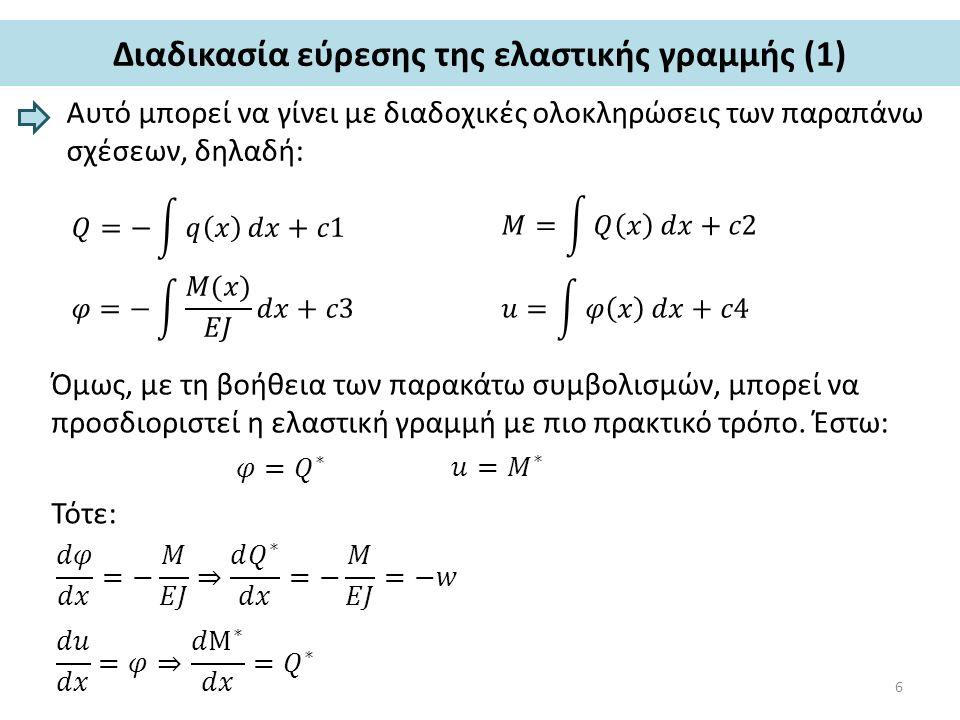 Διαδικασία εύρεσης της ελαστικής γραμμής (2) Ο όρος w=M/EJ ονομάζεται ελαστικό φορτίο.
