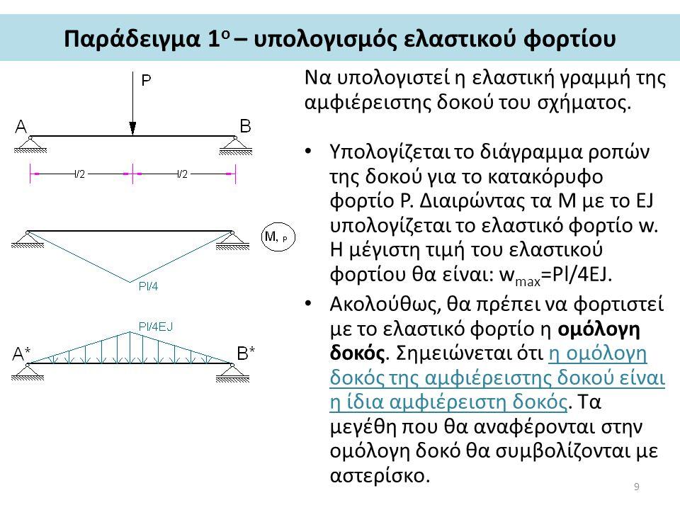 Παράδειγμα 1 ο – υπολογισμός ελαστικού φορτίου Να υπολογιστεί η ελαστική γραμμή της αμφιέρειστης δοκού του σχήματος. Υπολογίζεται το διάγραμμα ροπών τ