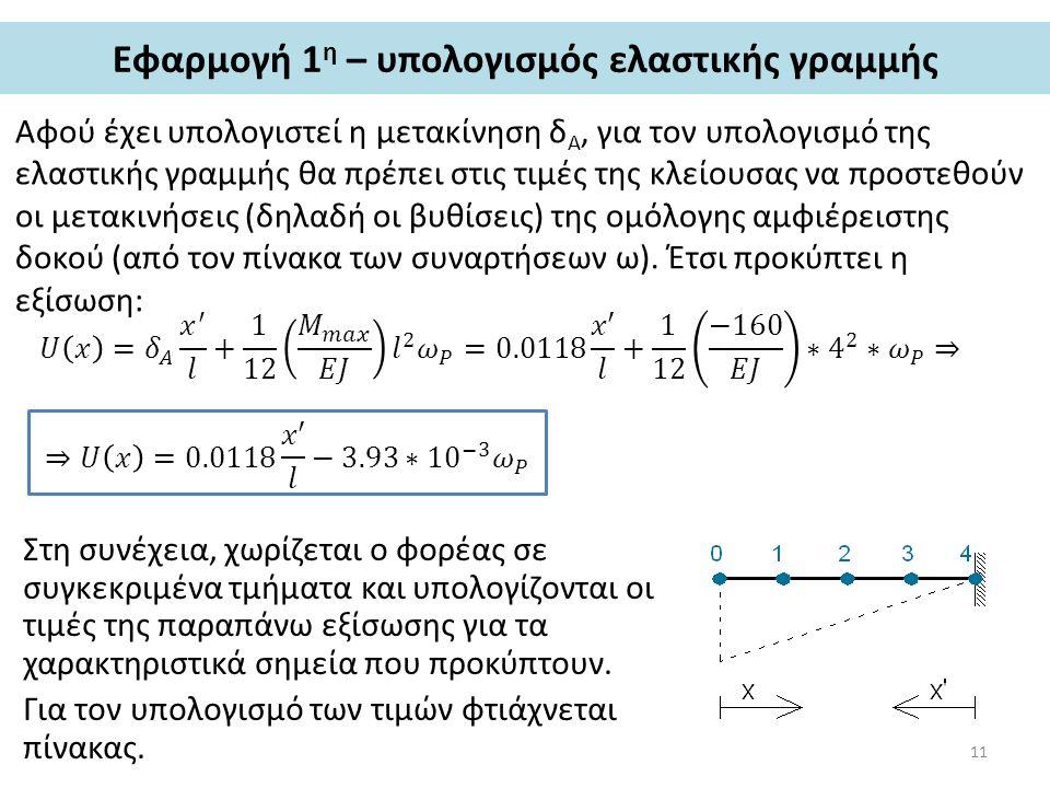 Εφαρμογή 1 η – υπολογισμός ελαστικής γραμμής Αφού έχει υπολογιστεί η μετακίνηση δ Α, για τον υπολογισμό της ελαστικής γραμμής θα πρέπει στις τιμές της
