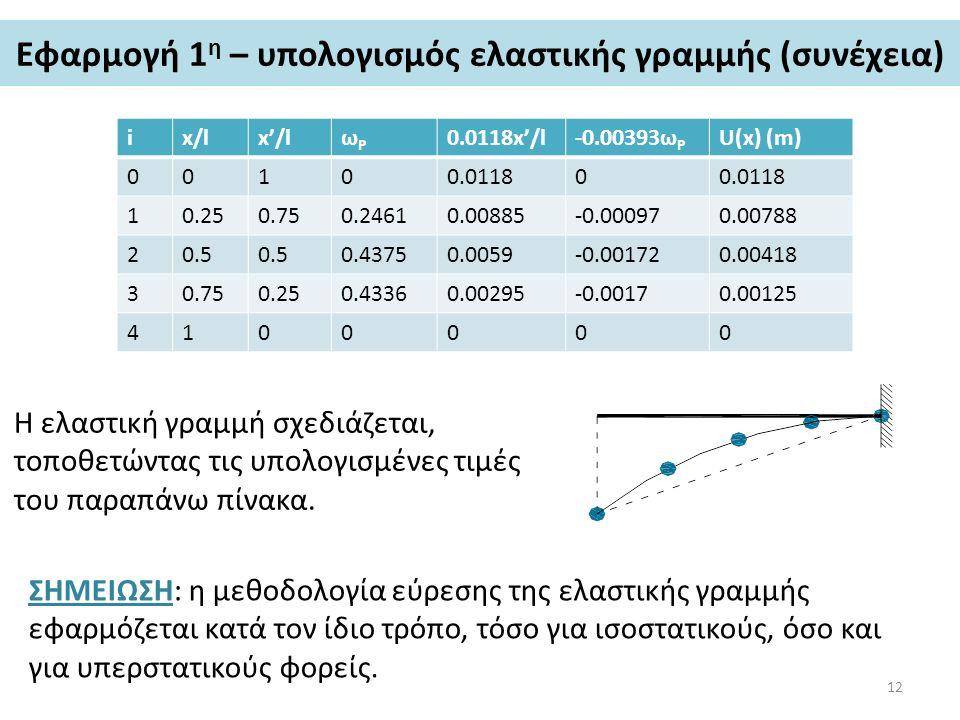 Εφαρμογή 1 η – υπολογισμός ελαστικής γραμμής (συνέχεια) ix/lx'/lωPωP 0.0118x'/l-0.00393ω P U(x) (m) 00100.01180 10.250.750.24610.00885-0.000970.00788
