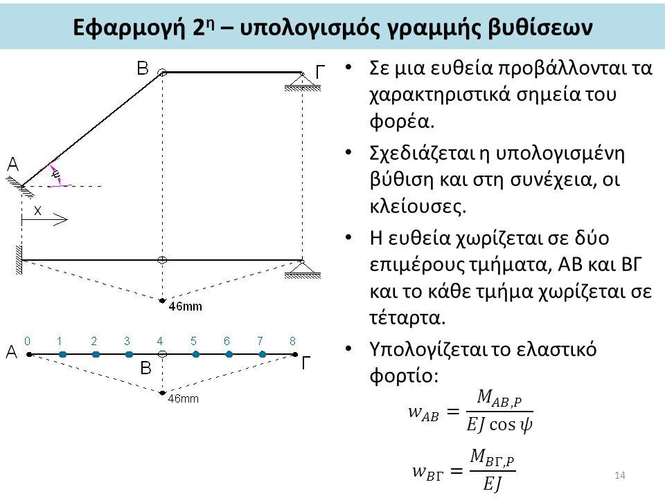 Εφαρμογή 2 η – υπολογισμός γραμμής βυθίσεων Σε μια ευθεία προβάλλονται τα χαρακτηριστικά σημεία του φορέα. Σχεδιάζεται η υπολογισμένη βύθιση και στη σ