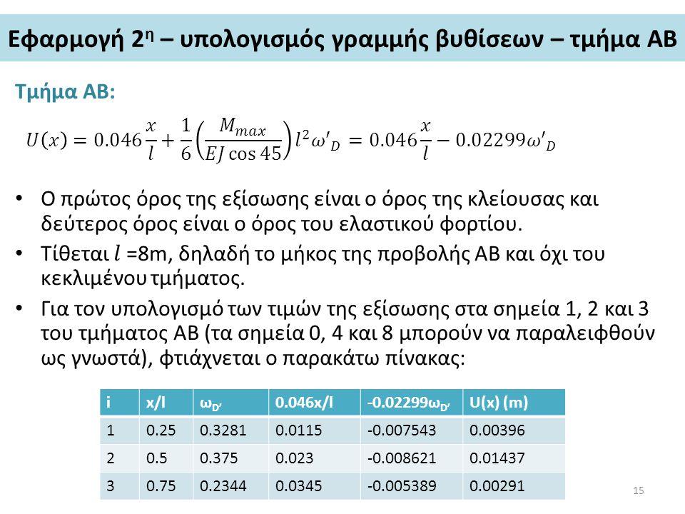 Εφαρμογή 2 η – υπολογισμός γραμμής βυθίσεων – τμήμα ΑΒ Τμήμα ΑΒ: ix/lω D' 0.046x/l-0.02299ω D' U(x) (m) 10.250.32810.0115-0.0075430.00396 20.50.3750.0