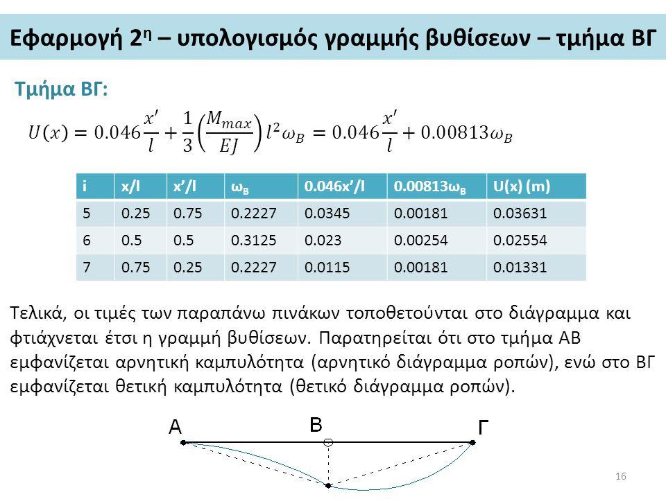 Εφαρμογή 2 η – υπολογισμός γραμμής βυθίσεων – τμήμα ΒΓ Τμήμα ΒΓ: ix/lx'/lωBωB 0.046x'/l0.00813ω B U(x) (m) 50.250.750.22270.03450.001810.03631 60.5 0.