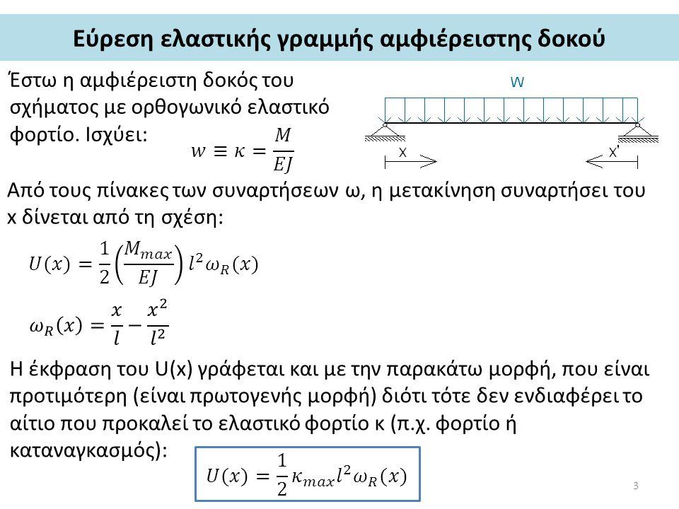 Εύρεση ελαστικής γραμμής αμφιέρειστης δοκού Έστω η αμφιέρειστη δοκός του σχήματος με ορθογωνικό ελαστικό φορτίο. Ισχύει: Από τους πίνακες των συναρτήσ