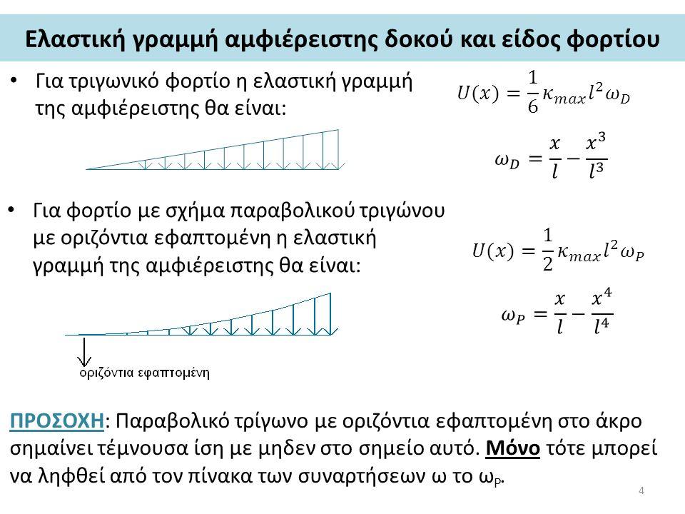 Eλαστική γραμμή αμφιέρειστης δοκού και είδος φορτίου Για τριγωνικό φορτίο η ελαστική γραμμή της αμφιέρειστης θα είναι: Για φορτίο με σχήμα παραβολικού