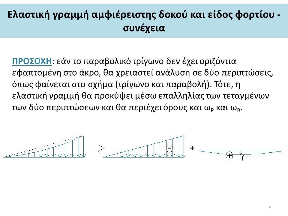 Eλαστική γραμμή αμφιέρειστης δοκού και είδος φορτίου - συνέχεια ΠΡΟΣΟΧΗ: εάν το παραβολικό τρίγωνο δεν έχει οριζόντια εφαπτομένη στο άκρο, θα χρειαστε