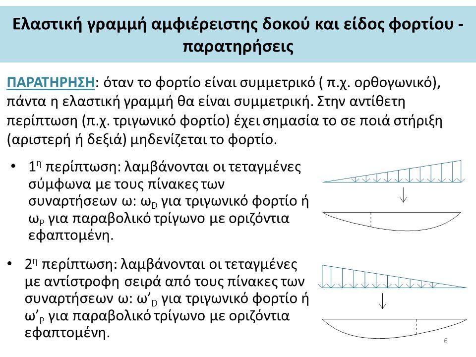 Eλαστική γραμμή αμφιέρειστης δοκού και είδος φορτίου - παρατηρήσεις ΠΑΡΑΤΗΡΗΣΗ: όταν το φορτίο είναι συμμετρικό ( π.χ. ορθογωνικό), πάντα η ελαστική γ