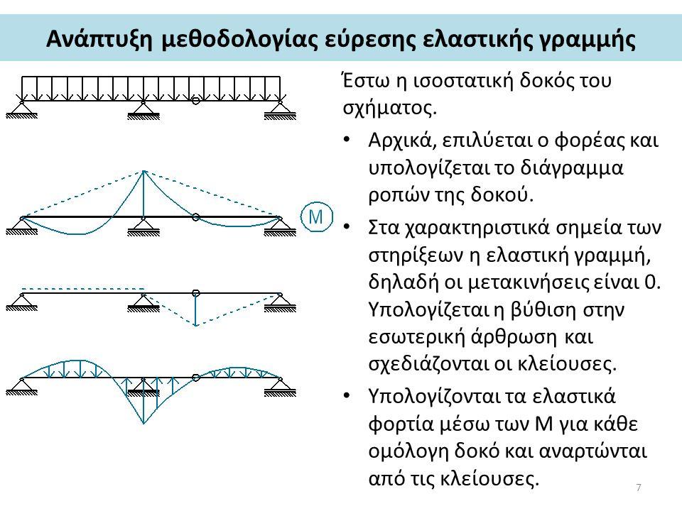 Ανάπτυξη μεθοδολογίας εύρεσης ελαστικής γραμμής Έστω η ισοστατική δοκός του σχήματος. Αρχικά, επιλύεται ο φορέας και υπολογίζεται το διάγραμμα ροπών τ
