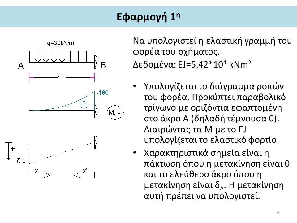 Εφαρμογή 1 η Να υπολογιστεί η ελαστική γραμμή του φορέα του σχήματος. Δεδομένα: ΕJ=5.42*10 4 kNm 2 Υπολογίζεται το διάγραμμα ροπών του φορέα. Προκύπτε