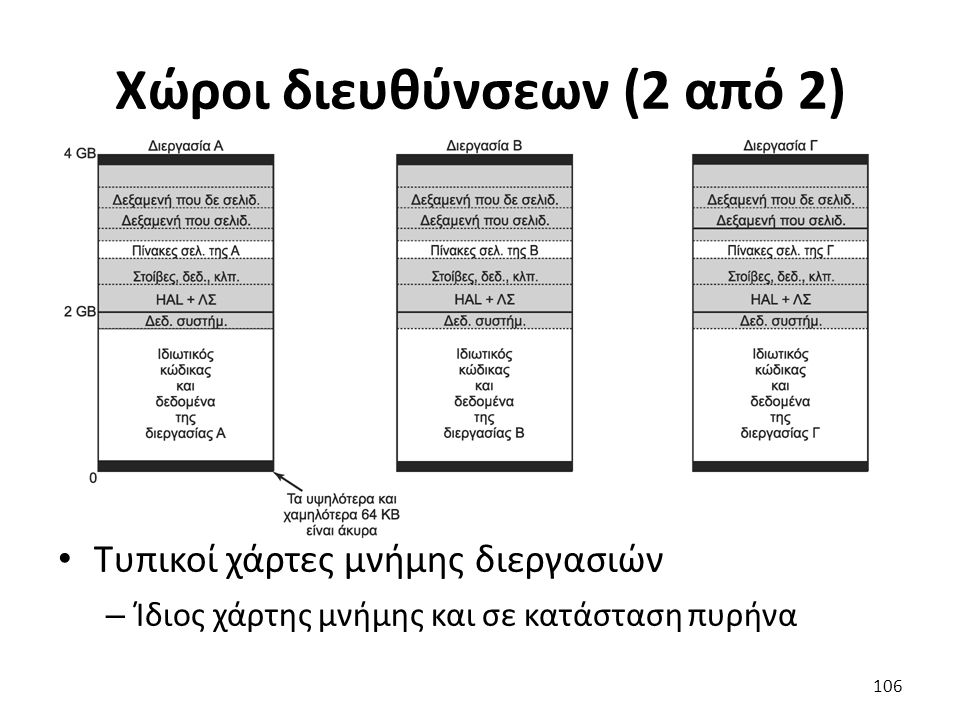 Χώροι διευθύνσεων (2 από 2) Τυπικοί χάρτες μνήμης διεργασιών – Ίδιος χάρτης μνήμης και σε κατάσταση πυρήνα 106