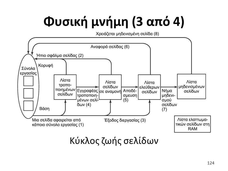Φυσική μνήμη (3 από 4) Κύκλος ζωής σελίδων 124