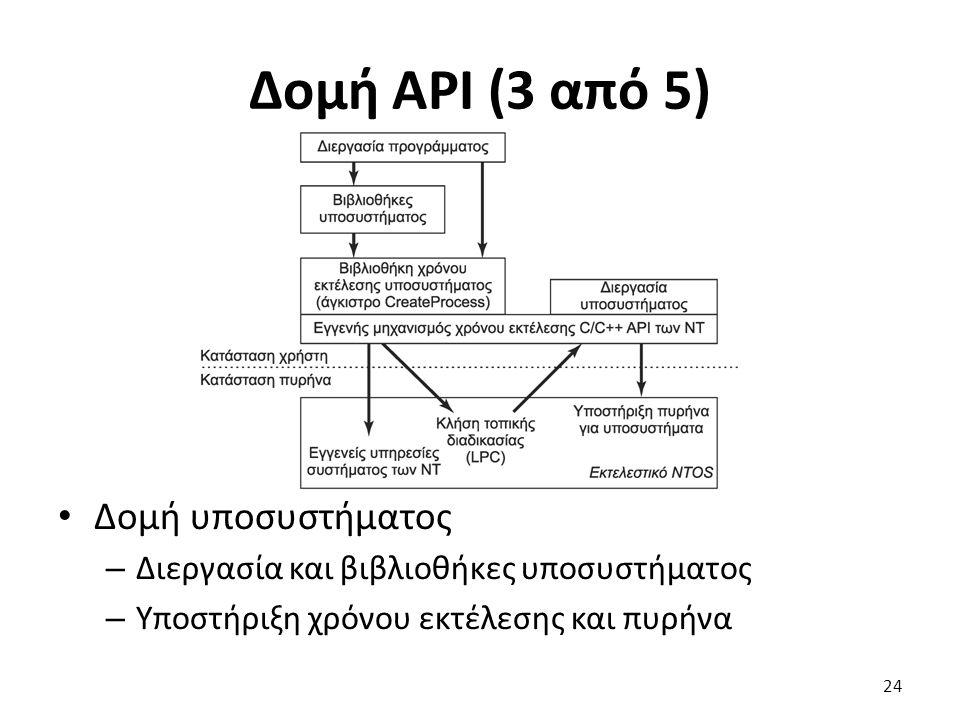 Δομή API (3 από 5) Δομή υποσυστήματος – Διεργασία και βιβλιοθήκες υποσυστήματος – Υποστήριξη χρόνου εκτέλεσης και πυρήνα 24