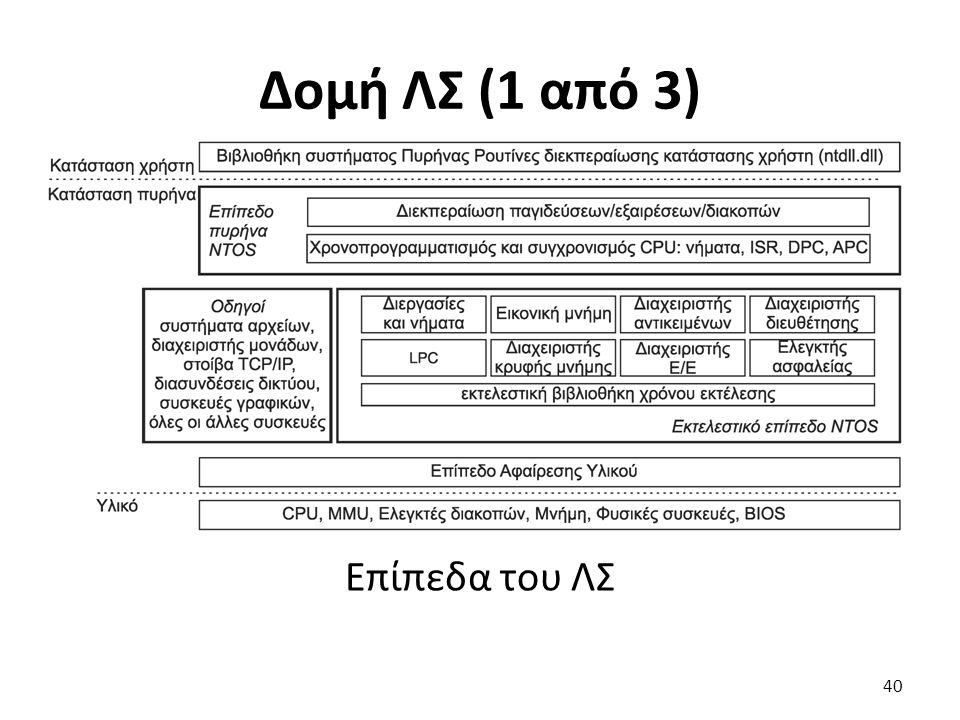 Δομή ΛΣ (1 από 3) Επίπεδα του ΛΣ 40