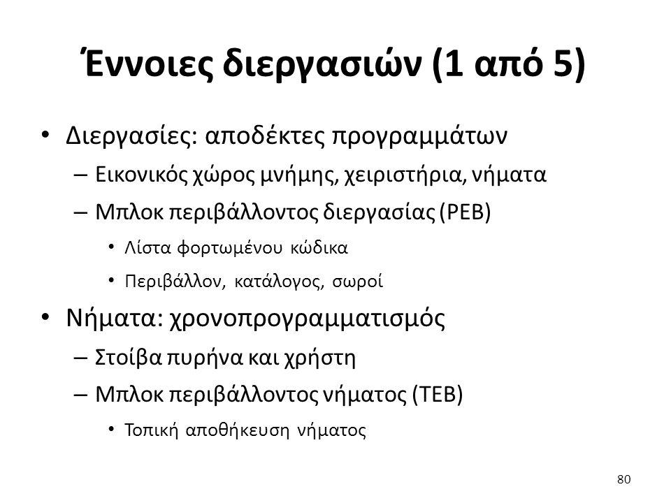 Έννοιες διεργασιών (1 από 5) Διεργασίες: αποδέκτες προγραμμάτων – Εικονικός χώρος μνήμης, χειριστήρια, νήματα – Μπλοκ περιβάλλοντος διεργασίας (PEB) Λίστα φορτωμένου κώδικα Περιβάλλον, κατάλογος, σωροί Νήματα: χρονοπρογραμματισμός – Στοίβα πυρήνα και χρήστη – Μπλοκ περιβάλλοντος νήματος (TEB) Τοπική αποθήκευση νήματος 80
