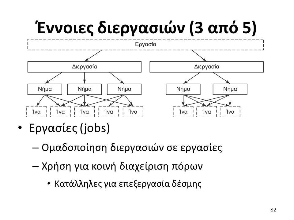 Έννοιες διεργασιών (3 από 5) Εργασίες (jobs) – Ομαδοποίηση διεργασιών σε εργασίες – Χρήση για κοινή διαχείριση πόρων Κατάλληλες για επεξεργασία δέσμης 82