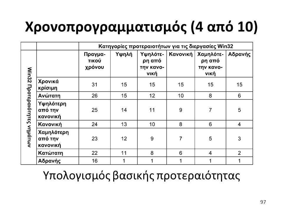 Χρονοπρογραμματισμός (4 από 10) Υπολογισμός βασικής προτεραιότητας 97