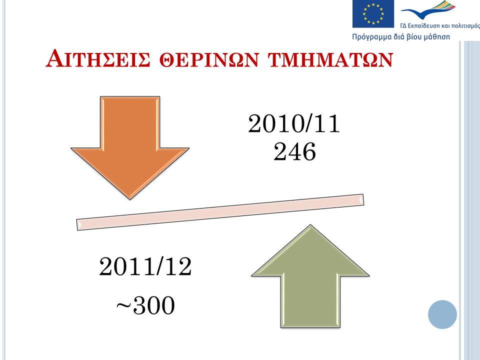 Α ΙΤΗΣΕΙΣ ΘΕΡΙΝΩΝ ΤΜΗΜΑΤΩΝ 2010/11 246 2011/12 ~300