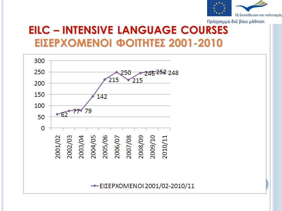 EILC – INTENSIVE LANGUAGE COURSES ΕΙΣΕΡΧΟΜΕΝΟΙ ΦΟΙΤΗΤΕΣ 2001-2010