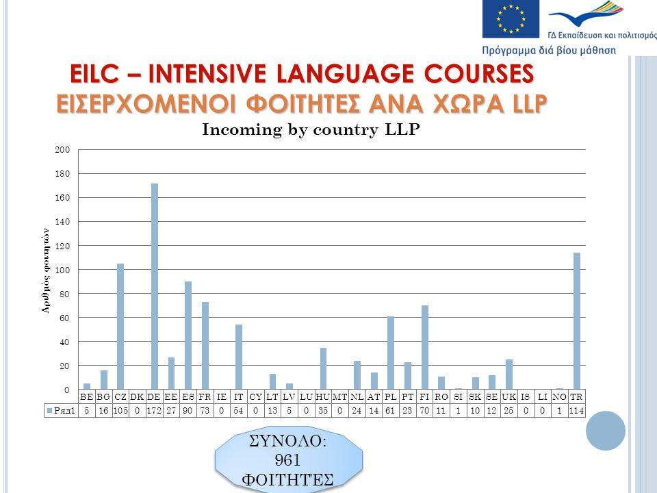 EILC – INTENSIVE LANGUAGE COURSES ΕΙΣΕΡΧΟΜΕΝΟΙ ΦΟΙΤΗΤΕΣ ΑΝΑ ΧΩΡΑ LLP ΣΥΝΟΛΟ: 961 ΦΟΙΤΗΤΈΣ