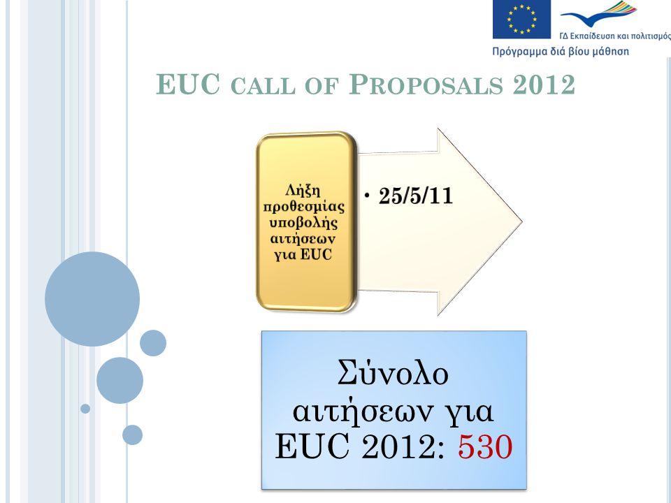 EUC CALL OF P ROPOSALS 2012 Σύνολο αιτήσεων για EUC 2012: 530