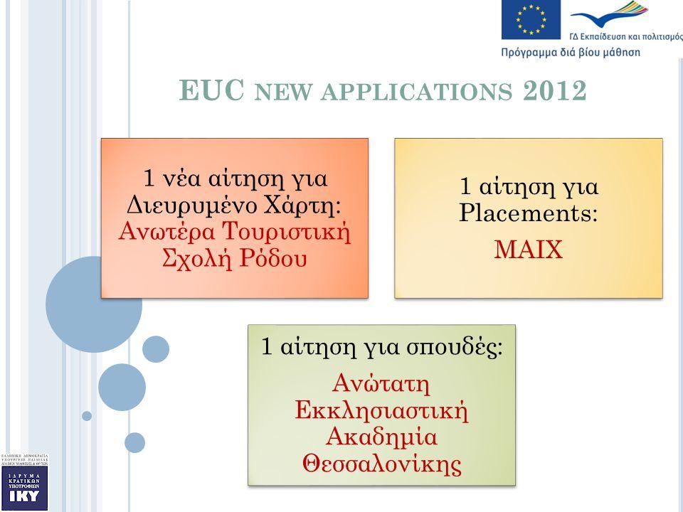 EUC NEW APPLICATIONS 2012 1 νέα αίτηση για Διευρυμένο Χάρτη: Ανωτέρα Τουριστική Σχολή Ρόδου 1 αίτηση για Placements: ΜΑΙΧ 1 αίτηση για σπουδές: Ανώτατη Εκκλησιαστική Ακαδημία Θεσσαλονίκης