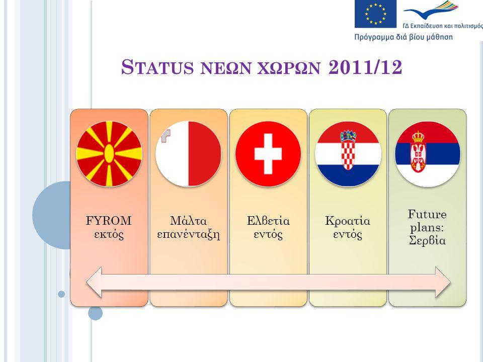 S TATUS ΝΕΩΝ ΧΩΡΩΝ 2011/12 FYROM εκτός Μάλτα επανένταξη Ελβετία εντός Κροατία εντός Future plans: Σερβία