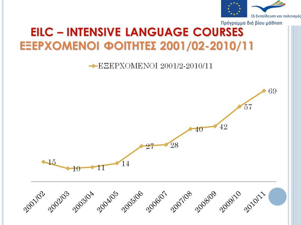 EILC – INTENSIVE LANGUAGE COURSES ΕΞΕΡΧΟΜΕΝΟΙ ΦΟΙΤΗΤΕΣ 2001/02-2010/11