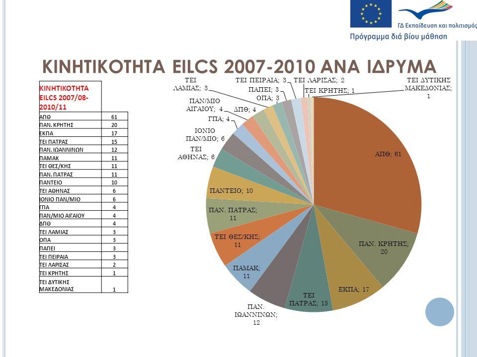 ΚΙΝΗΤΙΚΟΤΗΤΑ EILCS 2007-2010 ΑΝΑ ΙΔΡΥΜΑ ΚΙΝΗΤΙΚΟΤΗΤΑ EILCS 2007/08- 2010/11 ΑΠΘ61 ΠΑΝ.