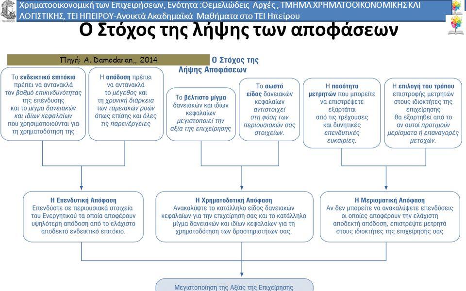 1818 -,, ΤΕΙ ΗΠΕΙΡΟΥ - Ανοιχτά Ακαδημαϊκά Μαθήματα στο ΤΕΙ Ηπείρου 18 Ο Στόχος της λήψης των αποφάσεων Πηγή: Α. Damodaran,, 2014 Χρηματοοικονομική των