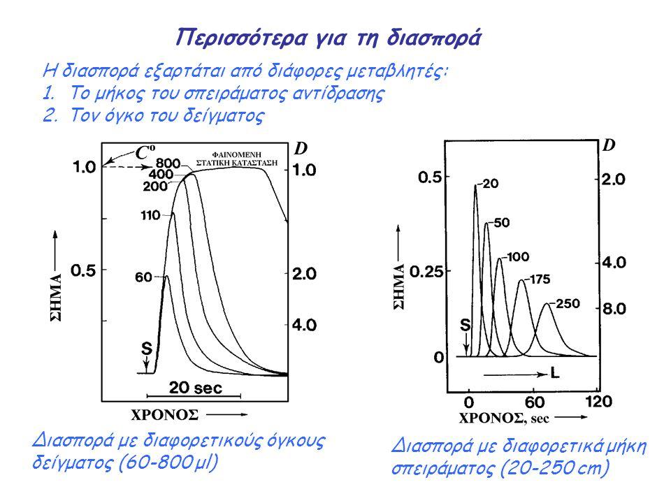 Η διασπορά εξαρτάται από διάφορες μεταβλητές: 1.Tο μήκος του σπειράματος αντίδρασης 2.Toν όγκο του δείγματος Περισσότερα για τη διασπορά Διασπορά με δ