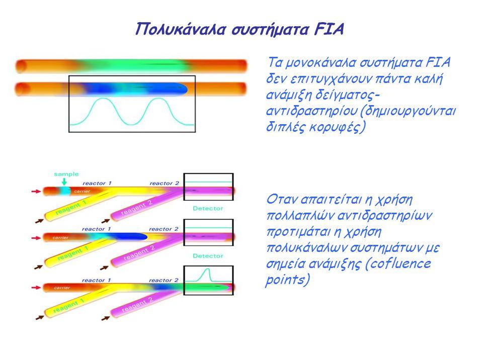 Πολυκάναλα συστήματα FIA Τα μονοκάναλα συστήματα FIA δεν επιτυγχάνουν πάντα καλή ανάμιξη δείγματος- αντιδραστηρίου (δημιουργούνται διπλές κορυφές) Οτα