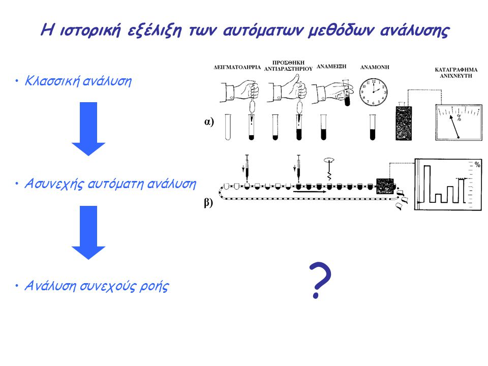 H ιστορική εξέλιξη των αυτόματων μεθόδων ανάλυσης Κλασσική ανάλυση Ασυνεχής αυτόματη ανάλυση Ανάλυση συνεχούς ροής ?