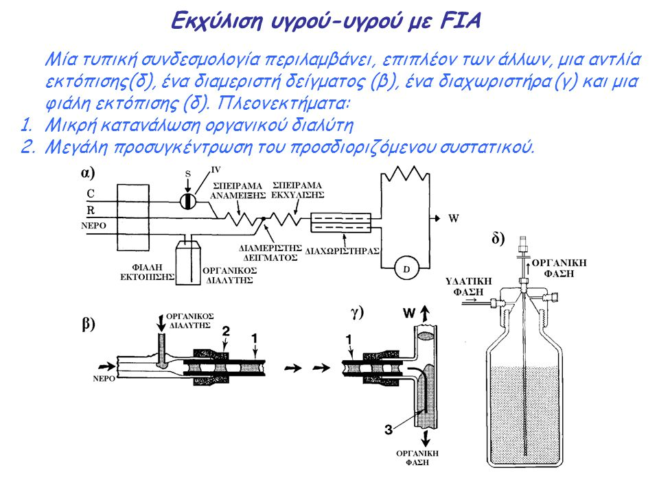 Εκχύλιση υγρού-υγρού με FIA Μία τυπική συνδεσμολογία περιλαμβάνει, επιπλέον των άλλων, μια αντλία εκτόπισης(δ), ένα διαμεριστή δείγματος (β), ένα διαχ