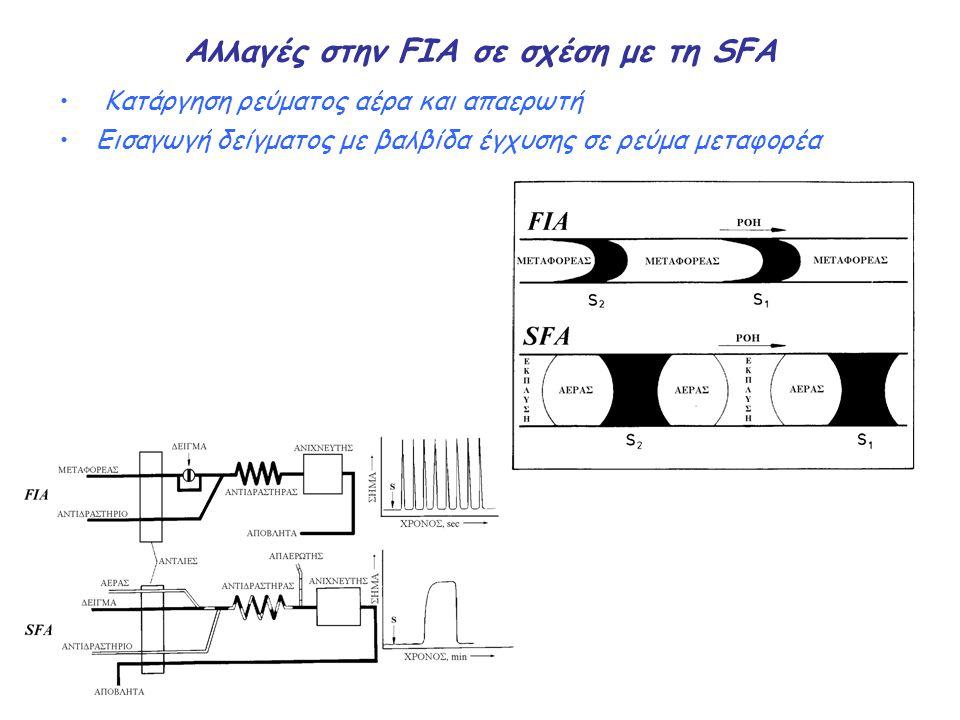 Ενα απλό σύστημα FIA Ενα απλό σύστημα FIA αποτελείται από μια αντλία (pump, P) που προωθεί το μεταφορέα (C), μια βαλβίδα έγχυσης (injection valve, IV) ένα σπείραμα αντίδρασης (reaction coil, RC) και έναν ανιχνευτή (detector, D) Η απόκριση του ανιχνευτή έχει τη μορφή κορυφής Το ύψος της κορυφής (H) είναι ανάλογο της συγκέντρωσης του αναλύτη στο δείγμα