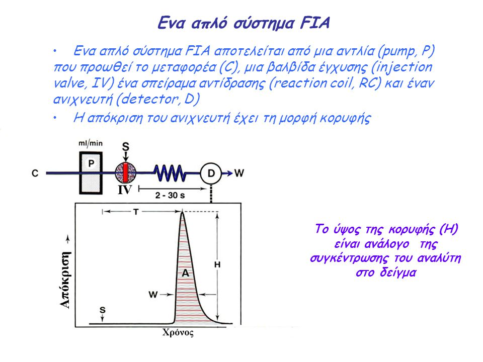 Ενα απλό σύστημα FIA Ενα απλό σύστημα FIA αποτελείται από μια αντλία (pump, P) που προωθεί το μεταφορέα (C), μια βαλβίδα έγχυσης (injection valve, IV)