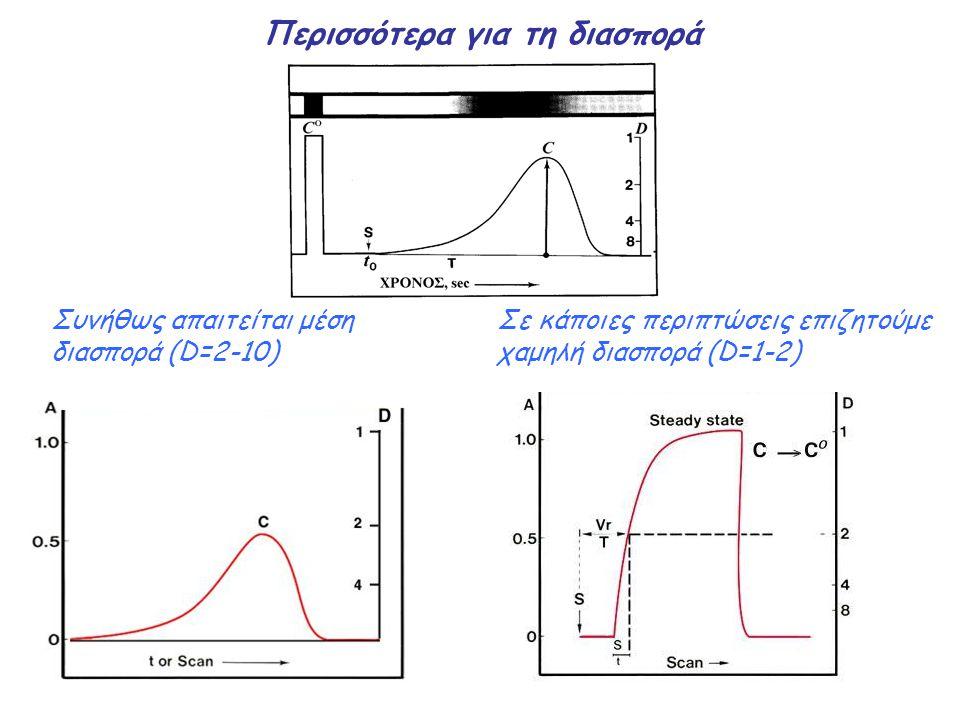 Περισσότερα για τη διασπορά Συνήθως απαιτείται μέση διασπορά (D=2-10) Σε κάποιες περιπτώσεις επιζητούμε χαμηλή διασπορά (D=1-2)