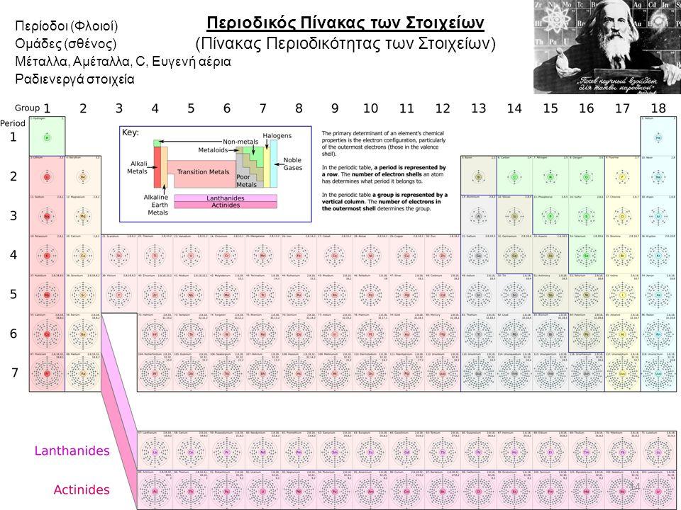 Περιοδικός Πίνακας των Στοιχείων (Πίνακας Περιοδικότητας των Στοιχείων) Περίοδοι (Φλοιοί) Ομάδες (σθένος) Μέταλλα, Αμέταλλα, C, Ευγενή αέρια Ραδιενεργά στοιχεία 14
