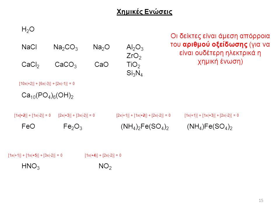 Χημικές Ενώσεις Η2ΟΗ2Ο NaCl CaCl 2 CaCO 3 Na 2 CO 3 Na 2 O CaO HNO 3 NO 2 FeOFe 2 O 3 Ca 10 (PO 4 ) 6 (OH) 2 Οι δείκτες είναι άμεση απόρροια του αριθμού οξείδωσης (για να είναι ουδέτερη ηλεκτρικά η χημική ένωση) [1x(+1)] + [1x(+5)] + [3x(-2)] = 0[1x(+4)] + [2x(-2)] = 0 [10x(+2)] + [6x(-3)] + [2x(-1)] = 0 [1x(+2)] + [1x(-2)] = 0[2x(+3)] + [3x(-2)] = 0 (NH 4 )Fe(SO 4 ) 2 (NH 4 ) 2 Fe(SO 4 ) 2 [1x(+1)] + [1x(+3)] + [2x(-2)] = 0[2x(+1)] + [1x(+2)] + [2x(-2)] = 0 Al 2 O 3 ZrO 2 TiO 2 Si 3 N 4 15