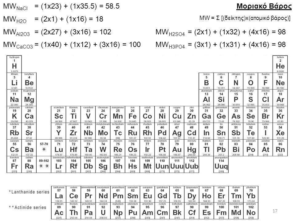 Μοριακό Βάρος MW = Σ [(δείκτης)x(ατομικό βάρος)] MW NaCl MW H2O MW Al2O3 MW CaCO3 MW H2SO4 MW H3PO4 = (1x23) + (1x35.5) = 58.5 = (2x1) + (1x16) = 18 = (2x27) + (3x16) = 102 = (1x40) + (1x12) + (3x16) = 100 = (2x1) + (1x32) + (4x16) = 98 = (3x1) + (1x31) + (4x16) = 98 17