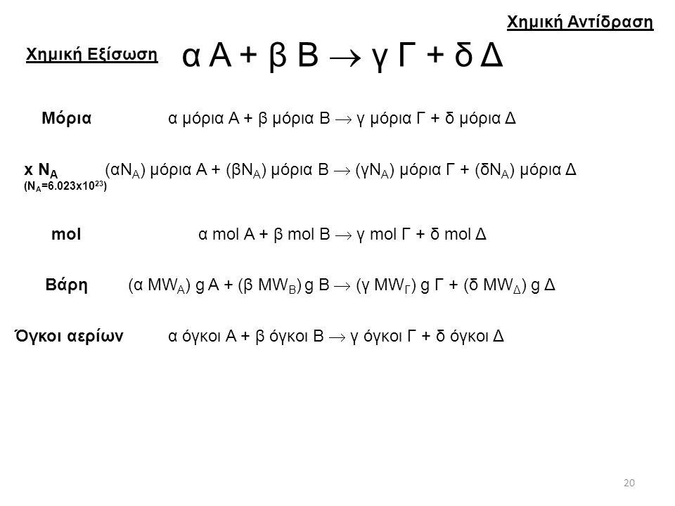 Χημική Αντίδραση Χημική Εξίσωση α Α + β Β  γ Γ + δ Δ Μόρια x N A (N A =6.023x10 23 ) mol Βάρη Όγκοι αερίων α μόρια Α + β μόρια Β  γ μόρια Γ + δ μόρια Δ (αN A ) μόρια Α + (βN A ) μόρια Β  (γN A ) μόρια Γ + (δN A ) μόρια Δ α mol Α + β mol Β  γ mol Γ + δ mol Δ (α MW A ) g Α + (β MW Β ) g Β  (γ MW Γ ) g Γ + (δ MW Δ ) g Δ α όγκοι Α + β όγκοι Β  γ όγκοι Γ + δ όγκοι Δ 20