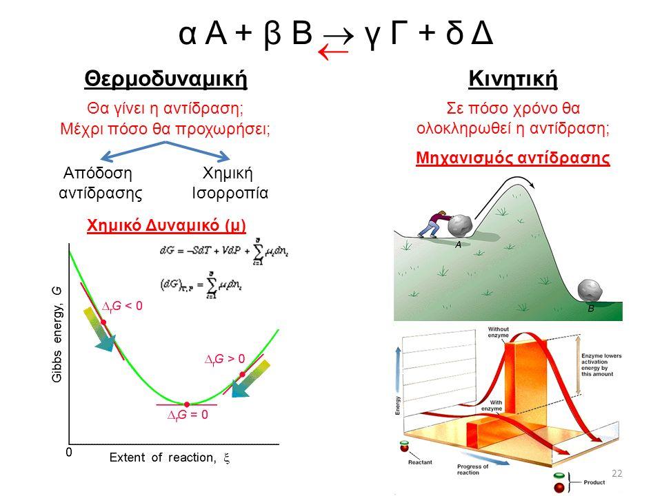 ΘερμοδυναμικήΚινητική α Α + β Β  γ Γ + δ Δ Θα γίνει η αντίδραση; Μέχρι πόσο θα προχωρήσει; Σε πόσο χρόνο θα ολοκληρωθεί η αντίδραση; Απόδοση αντίδρασης Χημική Ισορροπία  Μηχανισμός αντίδρασης Χημικό Δυναμικό (μ) 22