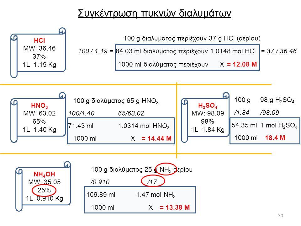 30 Συγκέντρωση πυκνών διαλυμάτων HCl MW: 36.46 37% 1L 1.19 Kg 100 g διαλύματος περιέχουν 37 g HCl (αερίου) 100 / 1.19 =84.03 ml διαλύματος περιέχουν1.0148 mol HCl= 37 / 36.46 1000 ml διαλύματος περιέχουν Χ= 12.08 Μ HΝΟ 3 MW: 63.02 65% 1L 1.40 Kg 100 g διαλύματος 65 g HΝΟ 3 100/1.40 71.43 ml1.0314 mol HΝΟ 3 65/63.02 1000 ml Χ= 14.44 Μ H 2 SΟ 4 MW: 98.09 98% 1L 1.84 Kg 100 g 98 g H 2 SΟ 4 /1.84 54.35 ml1 mol H 2 SΟ 4 /98.09 1000 ml18.4 Μ NH 4 OH MW: 35.05 25% 1L 0.910 Kg 100 g διαλύματος 25 g ΝH 3 αερίου /0.910 109.89 ml1.47 mol ΝΗ 3 /17 1000 ml Χ= 13.38 Μ