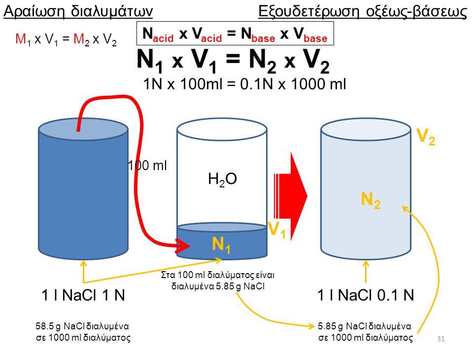 31 Αραίωση διαλυμάτων Ν 1 x V 1 = N 2 x V 2 1 l NaCl 1 N1 l NaCl 0.1 N 58.5 g NaCl διαλυμένα σε 1000 ml διαλύματος 5.85 g NaCl διαλυμένα σε 1000 ml διαλύματος V1V1 Ν1Ν1 Ν2Ν2 V2V2 H2OH2O 1Ν x 100ml = 0.1N x 1000 ml Στα 100 ml διαλύματος είναι διαλυμένα 5.85 g NaCl 100 ml Εξουδετέρωση οξέως-βάσεως Ν acid x V acid = N base x V base M 1 x V 1 = M 2 x V 2