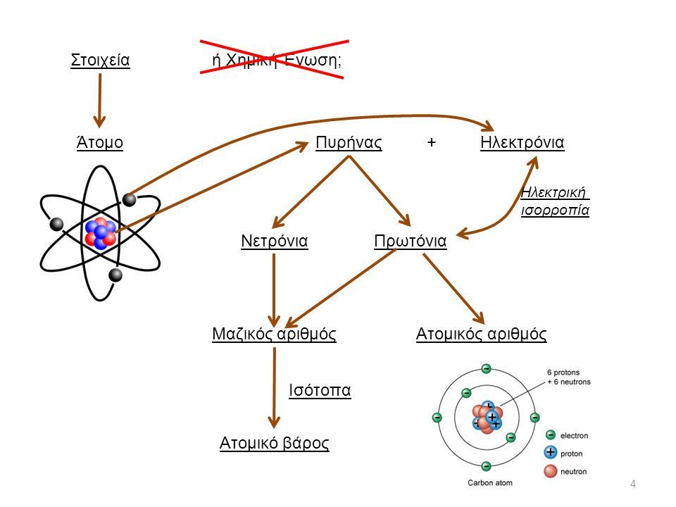 Στοιχείαή Χημική Ένωση; ΆτομοΠυρήναςΗλεκτρόνια+ ΝετρόνιαΠρωτόνια Μαζικός αριθμόςΑτομικός αριθμός Ατομικό βάρος Ισότοπα Ηλεκτρική ισορροπία 4