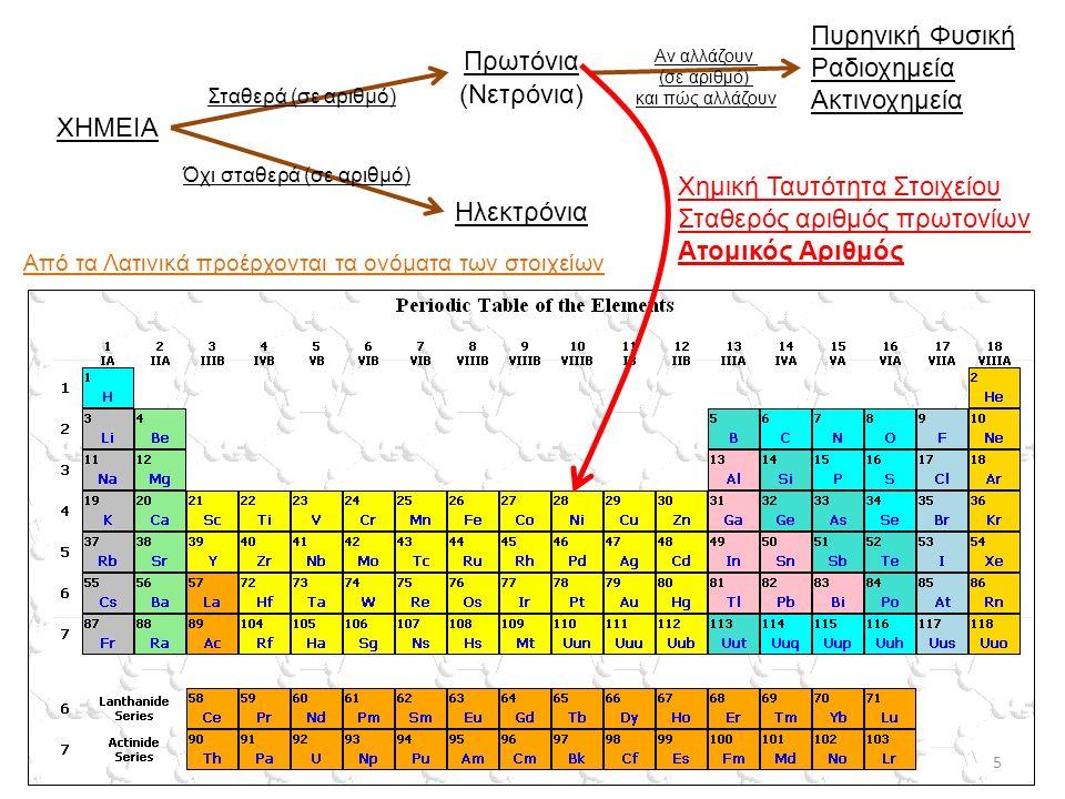 ΧΗΜΕΙΑ Ηλεκτρόνια (Νετρόνια) Πρωτόνια Πυρηνική Φυσική Ραδιοχημεία Ακτινοχημεία Όχι σταθερά (σε αριθμό) Σταθερά (σε αριθμό) Αν αλλάζουν (σε αριθμό) και πώς αλλάζουν Χημική Ταυτότητα Στοιχείου Σταθερός αριθμός πρωτονίων Ατομικός Αριθμός 5 Από τα Λατινικά προέρχονται τα ονόματα των στοιχείων