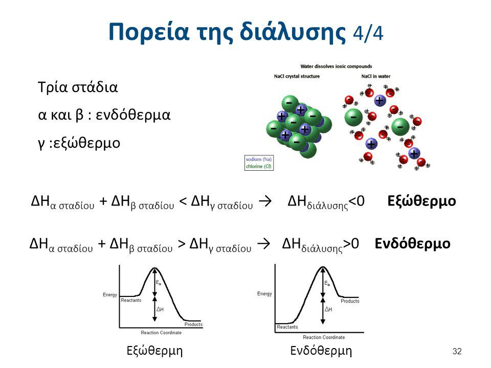 Πορεία της διάλυσης 4/4 Τρία στάδια α και β : ενδόθερμα γ :εξώθερμο 32 ΔΗ α σταδίου + ΔΗ β σταδίου < ΔΗ γ σταδίου → ΔΗ διάλυσης <0 Εξώθερμο ΔΗ α σταδί