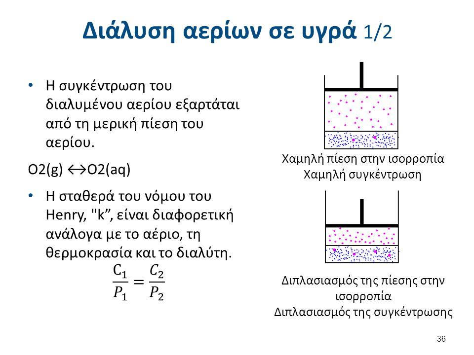 Διάλυση αερίων σε υγρά 1/2 36 Χαμηλή πίεση στην ισορροπία Χαμηλή συγκέντρωση Διπλασιασμός της πίεσης στην ισορροπία Διπλασιασμός της συγκέντρωσης
