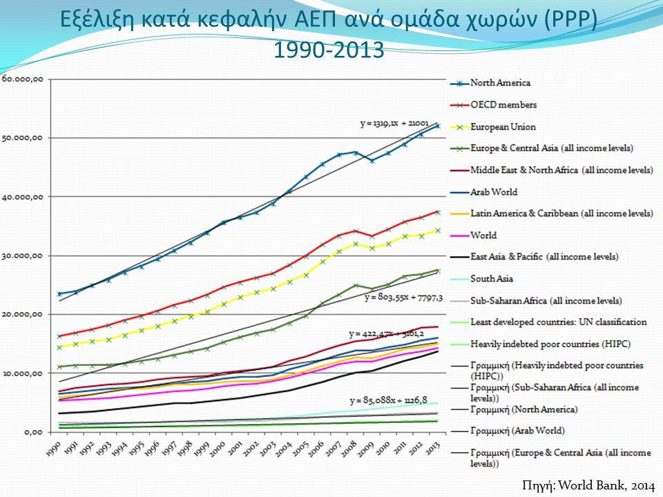 Εξέλιξη κατά κεφαλήν ΑΕΠ ανά ομάδα χωρών (PPP) 1990-2013 Πηγή: World Bank, 2014