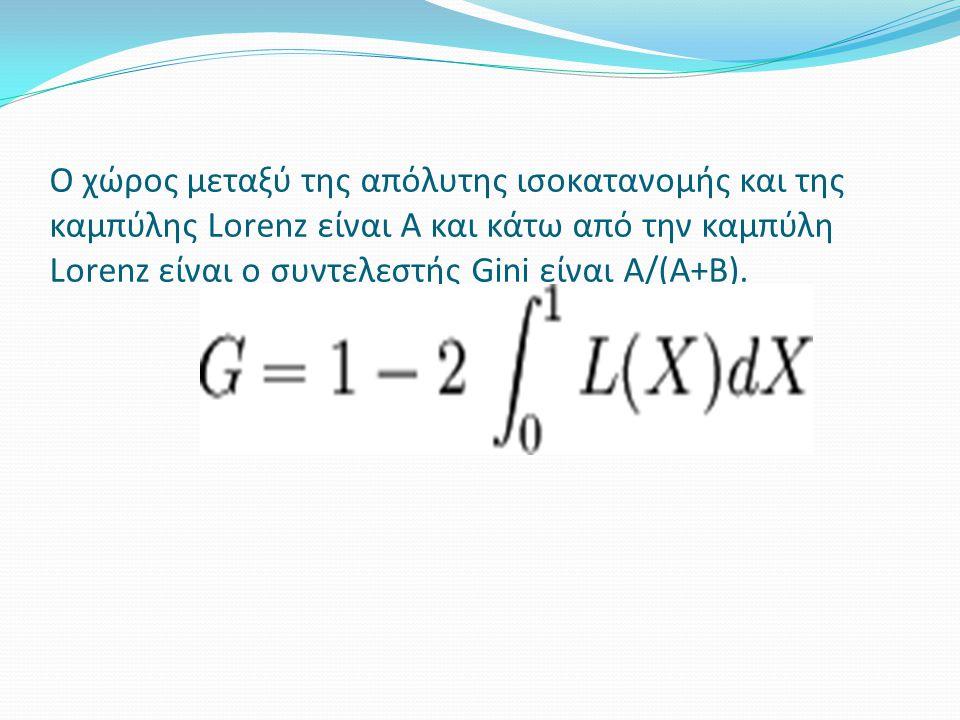 Ο χώρος μεταξύ της απόλυτης ισοκατανομής και της καμπύλης Lorenz είναι A και κάτω από την καμπύλη Lorenz είναι ο συντελεστής Gini είναι A/(A+B).