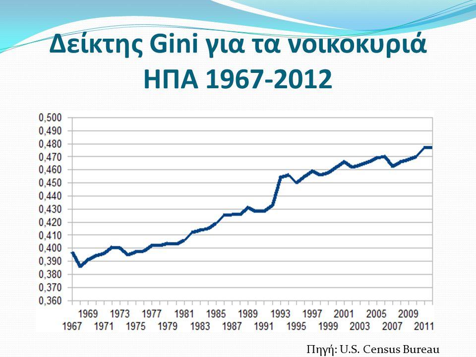Δείκτης Gini για τα νοικοκυριά ΗΠΑ 1967-2012 Πηγή: U.S. Census Bureau